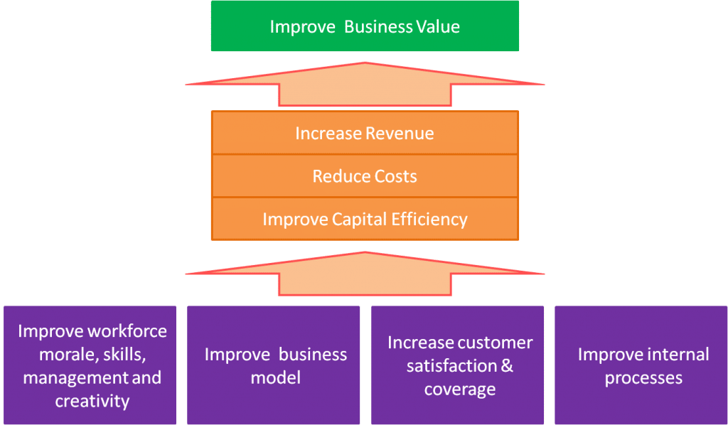 How to create value